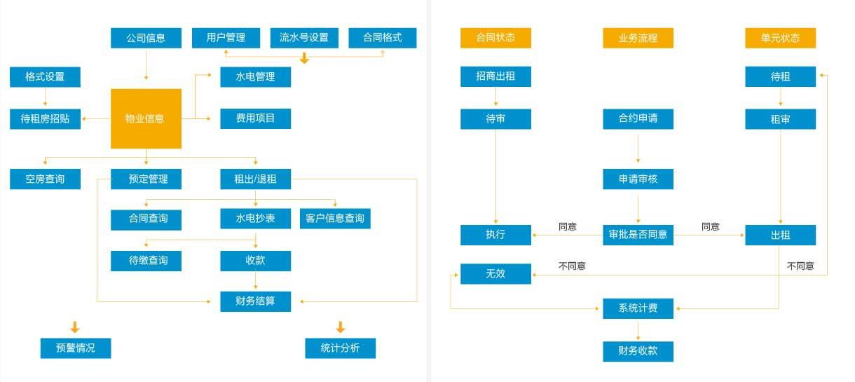 入住登记的基本步骤流程图